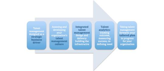 Integrated Talent Management Course pathway